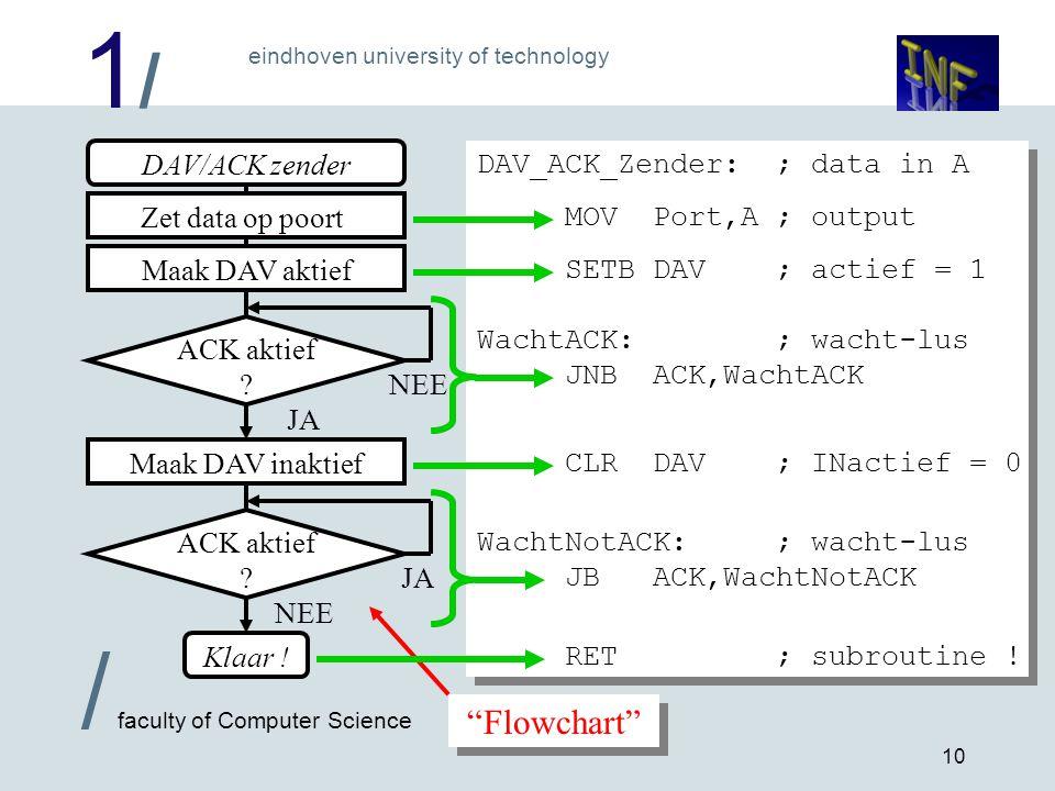 """1/1/ eindhoven university of technology / faculty of Computer Science 10 """"Flowchart"""" DAV/ACK zender Maak DAV inaktief JA Zet data op poortMaak DAV akt"""