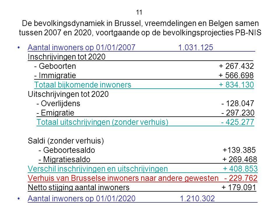 De bevolkingsdynamiek in Brussel, vreemdelingen en Belgen samen tussen 2007 en 2020, voortgaande op de bevolkingsprojecties PB-NIS Aantal inwoners op 01/01/2007 1.031.125 _ Inschrijvingen tot 2020 _ - Geboorten + 267.432 - Immigratie + 566.698 Totaal bijkomende inwoners + 834.130 Uitschrijvingen tot 2020 - Overlijdens - 128.047 - Emigratie - 297.230 Totaal uitschrijvingen (zonder verhuis) - 425.277 Saldi (zonder verhuis) - Geboortesaldo +139.385 - Migratiesaldo + 269.468 Verschil inschrijvingen en uitschrijvingen + 408.853 Verhuis van Brusselse inwoners naar andere gewesten - 229.762 Netto stijging aantal inwoners + 179.091 Aantal inwoners op 01/01/2020 1.210.302 _ 11