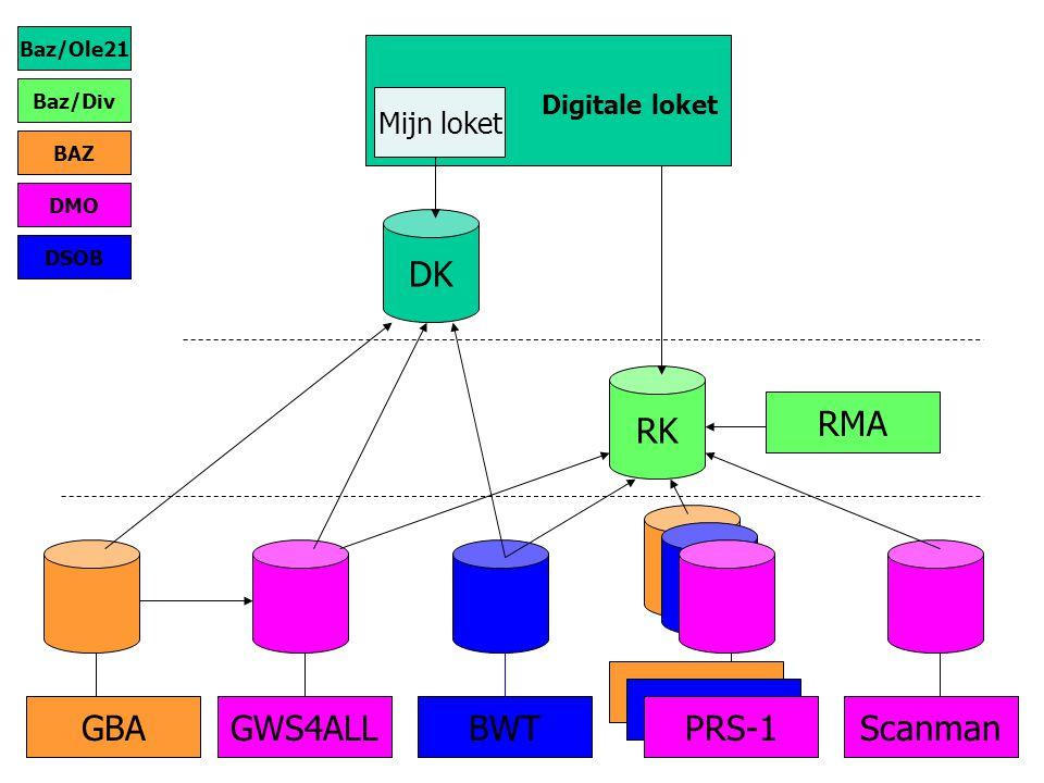 Digitale loket DK Mijn loket RK GBAGWS4ALLBWT PRS-1 Scanman RMA Baz/Ole21 Baz/Div BAZ DMO DSOB PRS-1