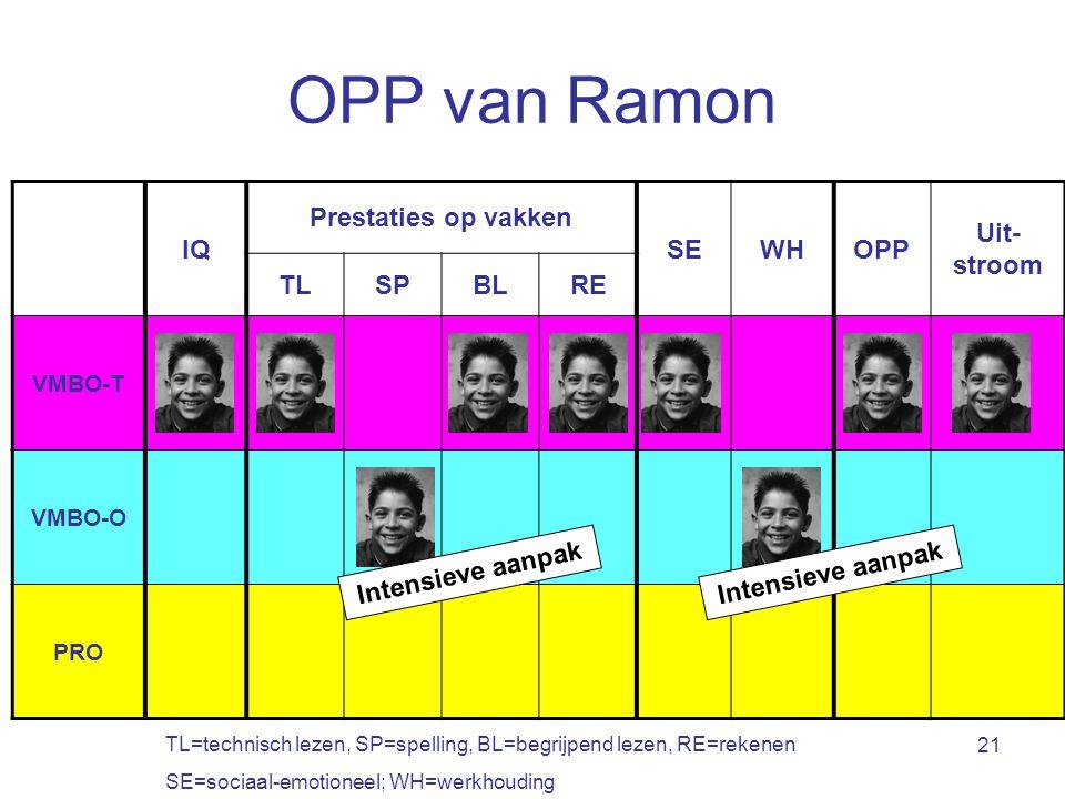 21 OPP van Ramon IQ Prestaties op vakken SEWHOPP Uit- stroom TLSPBLRE VMBO-T VMBO-O PRO TL=technisch lezen, SP=spelling, BL=begrijpend lezen, RE=rekenen SE=sociaal-emotioneel; WH=werkhouding Intensieve aanpak