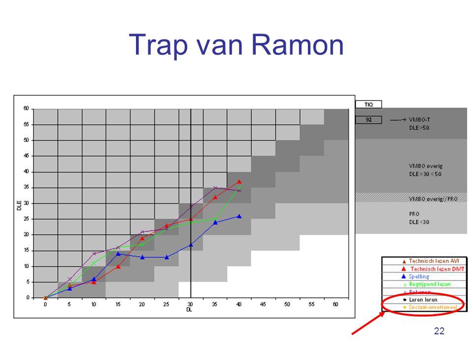 22 Trap van Ramon
