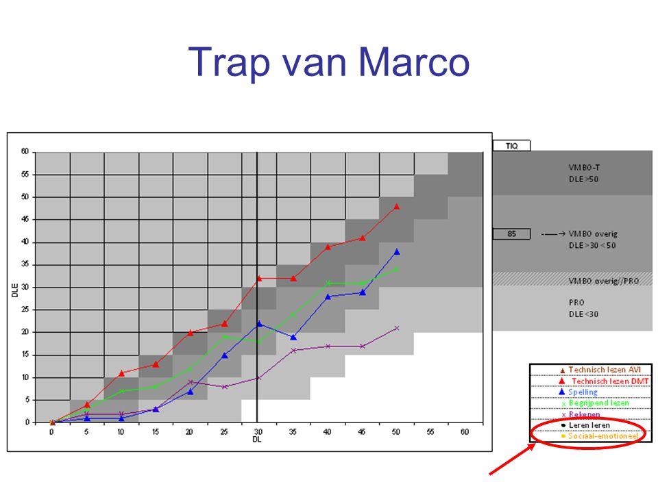 25 Trap van Marco