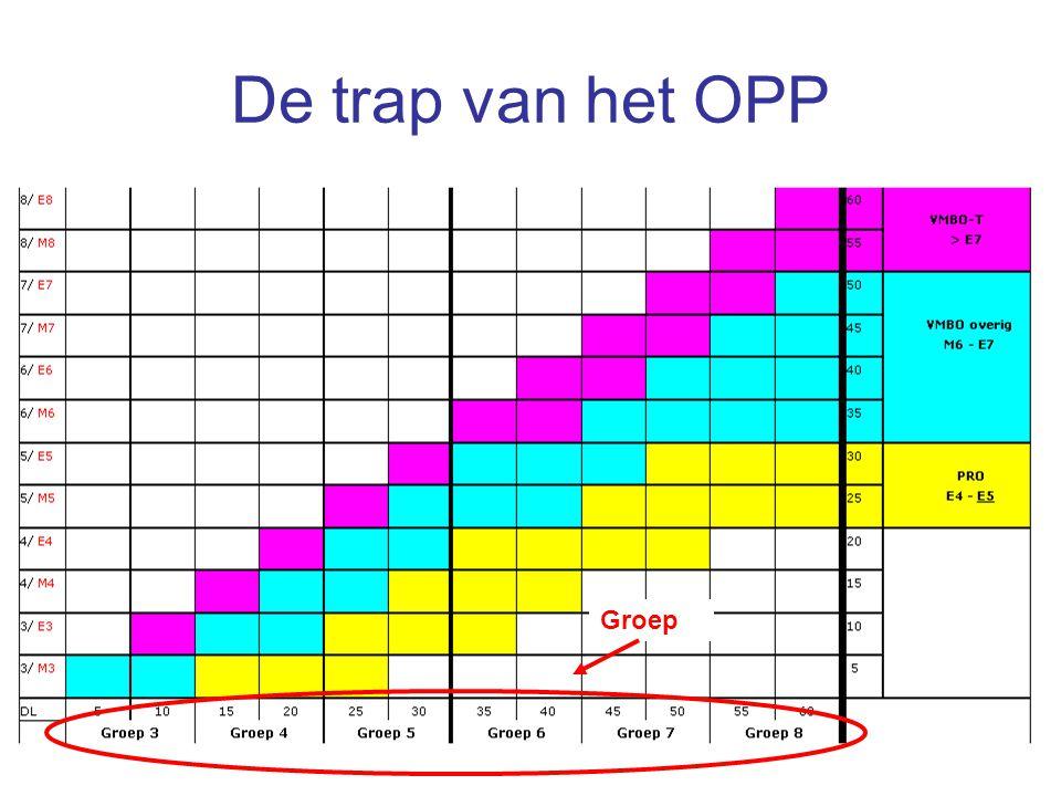 8 De trap van het OPP Groep