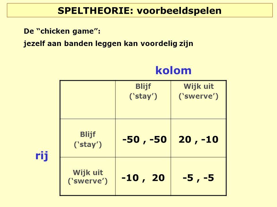 """SPELTHEORIE: voorbeeldspelen Blijf ('stay') Wijk uit ('swerve') Blijf ('stay') -50, -50 20, -10 Wijk uit ('swerve') -10, 20 -5, -5 rij kolom De """"chick"""