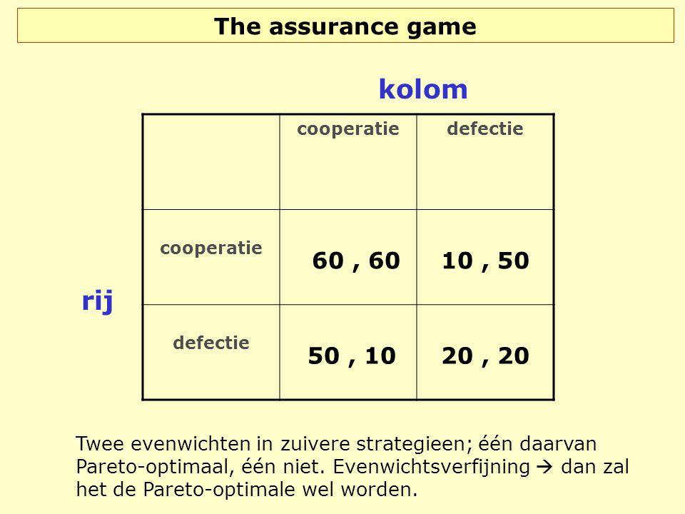 The assurance game cooperatiedefectie cooperatie 60, 60 10, 50 defectie 50, 10 20, 20 rij kolom Twee evenwichten in zuivere strategieen; één daarvan P