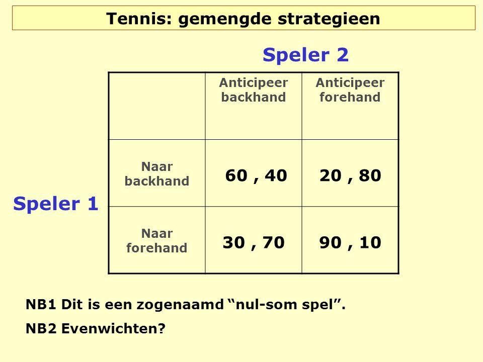 Tennis: gemengde strategieen Anticipeer backhand Anticipeer forehand Naar backhand 60, 40 20, 80 Naar forehand 30, 70 90, 10 Speler 1 Speler 2 NB1 Dit
