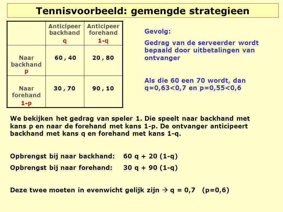 Tennisvoorbeeld: gemengde strategieen Anticipeer backhand q Anticipeer forehand 1-q Naar backhand p 60, 40 20, 80 Naar forehand 1-p 30, 70 90, 10 We b