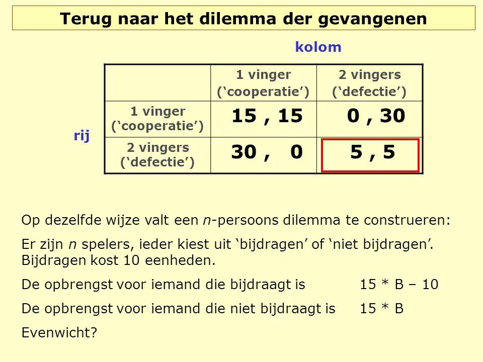 Terug naar het dilemma der gevangenen 1 vinger ('cooperatie') 2 vingers ('defectie') 1 vinger ('cooperatie') 15, 15 0, 30 2 vingers ('defectie') 30, 0