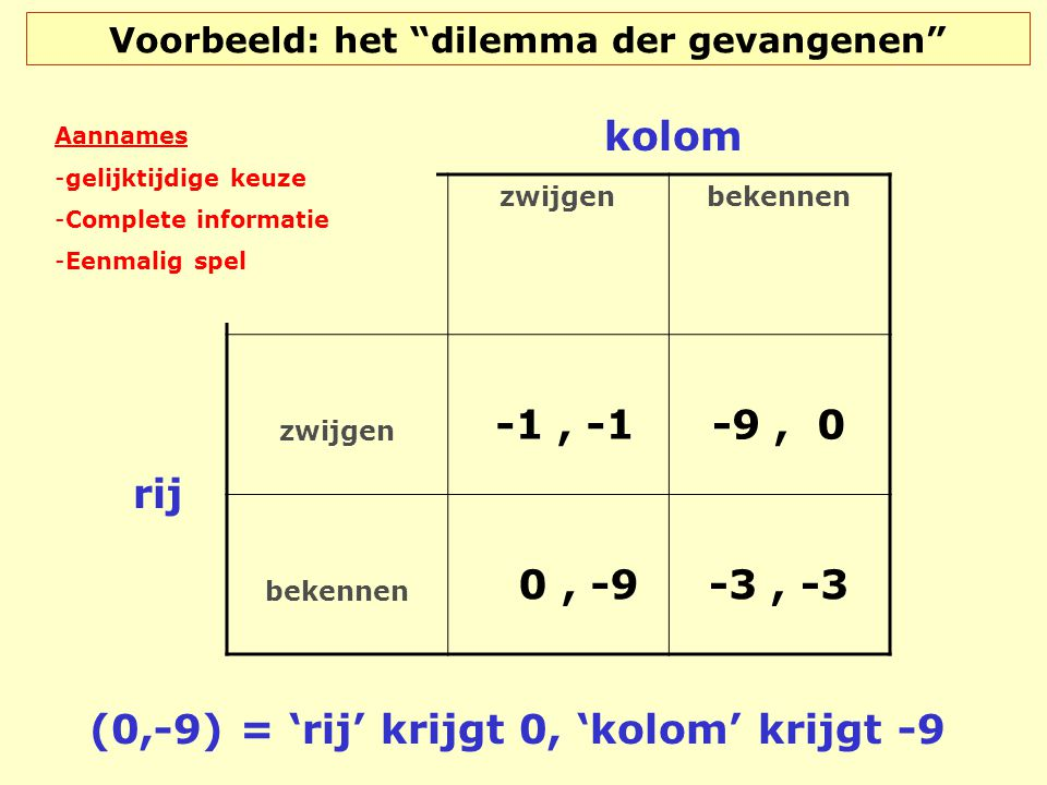 """Voorbeeld: het """"dilemma der gevangenen"""" zwijgenbekennen zwijgen -1, -1 -9, 0 bekennen 0, -9 -3, -3 rij kolom (0,-9) = 'rij' krijgt 0, 'kolom' krijgt -"""