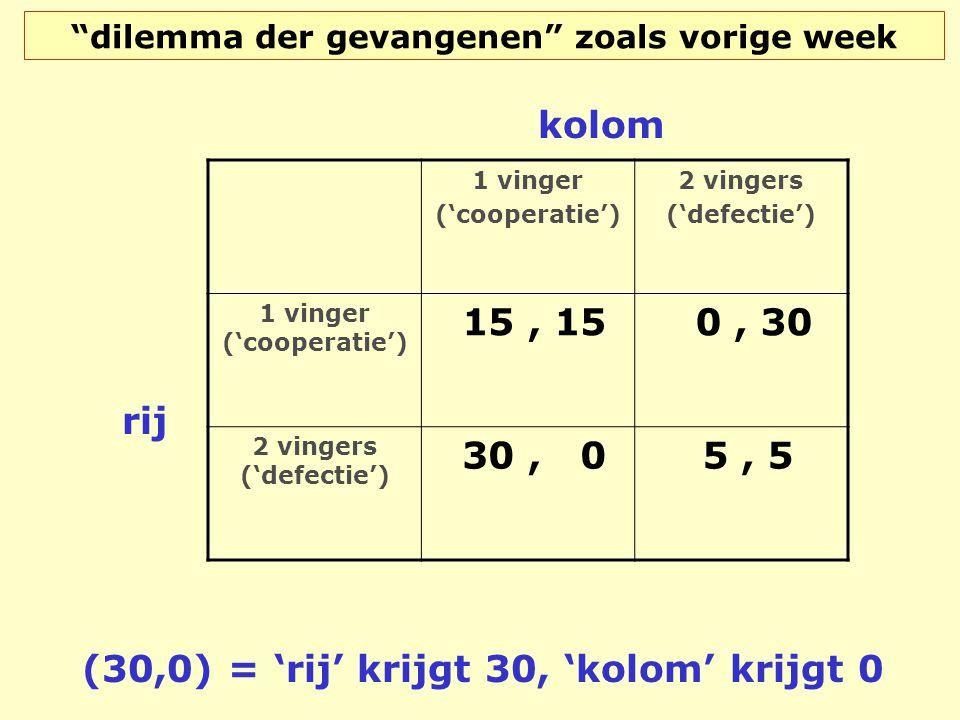 """""""dilemma der gevangenen"""" zoals vorige week 1 vinger ('cooperatie') 2 vingers ('defectie') 1 vinger ('cooperatie') 15, 15 0, 30 2 vingers ('defectie')"""