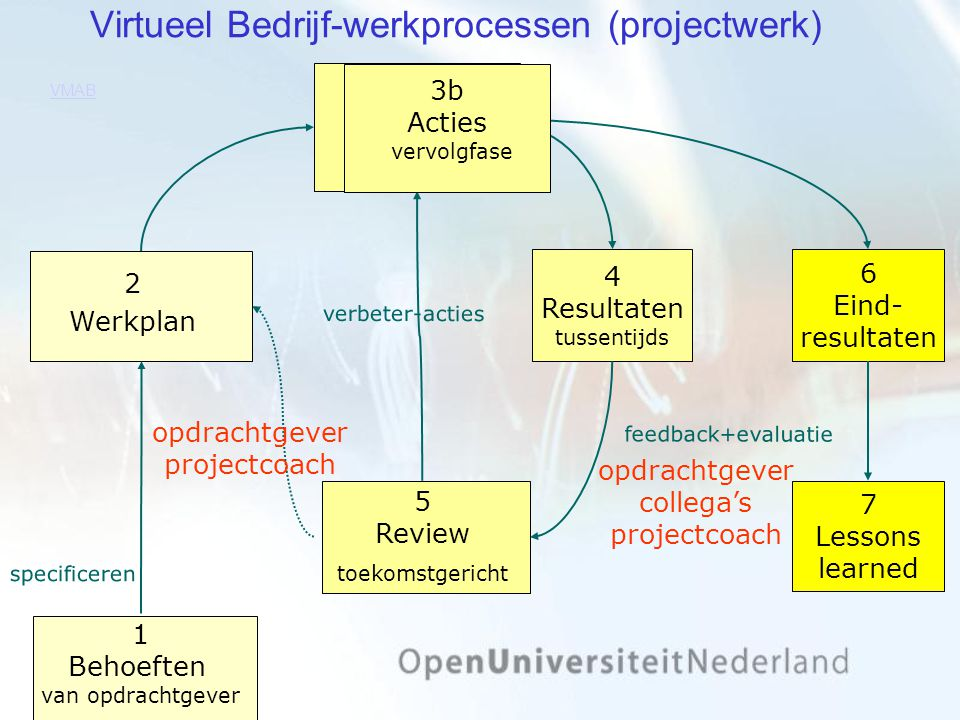 Virtueel Bedrijf-werkprocessen (projectwerk) 1 Behoeften van opdrachtgever 3a Acties eerste fase 4 Resultaten tussentijds feedback+evaluatie 6 Eind- r