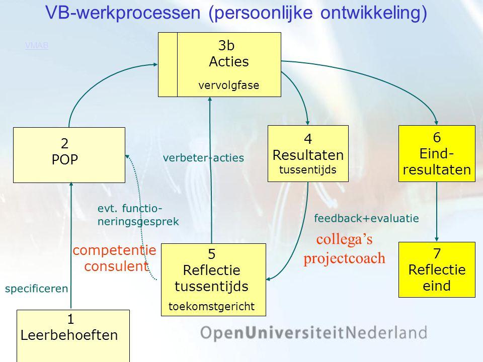 VB-werkprocessen (persoonlijke ontwikkeling) 1 Leerbehoeften 3a Acties eerste fase 4 Resultaten tussentijds 6 Eind- resultaten 7 Reflectie eind feedback+evaluatie 5 Reflectie tussentijds toekomstgericht 2 POP specificeren evt.