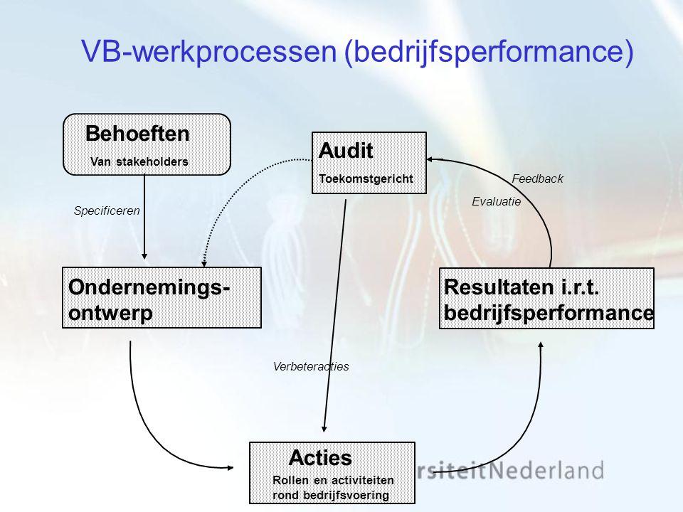 VB-werkprocessen (bedrijfsperformance) Behoeften Resultaten i.r.t. bedrijfsperformance Acties Ondernemings- ontwerp Feedback Specificeren Van stakehol