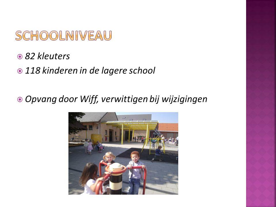  82 kleuters  118 kinderen in de lagere school  Opvang door Wiff, verwittigen bij wijzigingen