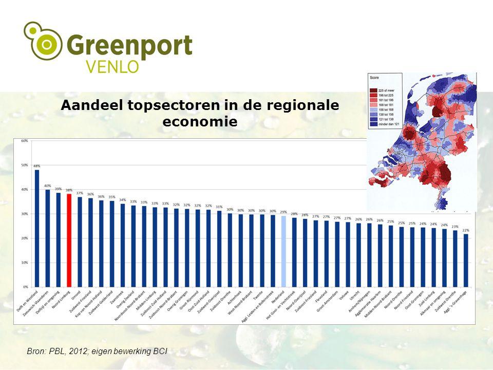 Aandeel topsectoren in de regionale economie Bron: PBL, 2012; eigen bewerking BCI