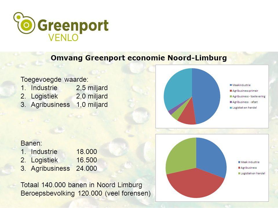 Omvang Greenport economie Noord-Limburg Toegevoegde waarde: 1.Industrie2,5 miljard 2.Logistiek2,0 miljard 3.Agribusiness1,0 miljard Banen: 1.Industrie18.000 2.Logistiek16.500 3.Agribusiness24.000 Totaal 140.000 banen in Noord Limburg Beroepsbevolking 120.000 (veel forensen)
