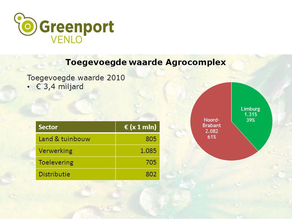 Toegevoegde waarde Agrocomplex Toegevoegde waarde 2010 € 3,4 miljard Sector€ (x 1 mln) Land & tuinbouw805 Verwerking1.085 Toelevering705 Distributie80