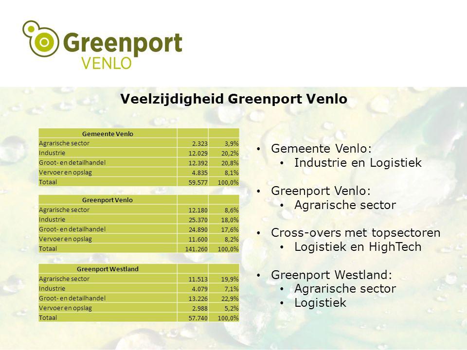 Veelzijdigheid Greenport Venlo Gemeente Venlo Agrarische sector 2.3233,9% Industrie 12.02920,2% Groot- en detailhandel 12.39220,8% Vervoer en opslag 4.8358,1% Totaal 59.577100,0% Greenport Venlo Agrarische sector 12.1808,6% Industrie 25.37018,0% Groot- en detailhandel 24.89017,6% Vervoer en opslag 11.6008,2% Totaal 141.260100,0% Greenport Westland Agrarische sector 11.51319,9% Industrie 4.0797,1% Groot- en detailhandel 13.22622,9% Vervoer en opslag 2.9885,2% Totaal 57.740100,0% Gemeente Venlo: Industrie en Logistiek Greenport Venlo: Agrarische sector Cross-overs met topsectoren Logistiek en HighTech Greenport Westland: Agrarische sector Logistiek