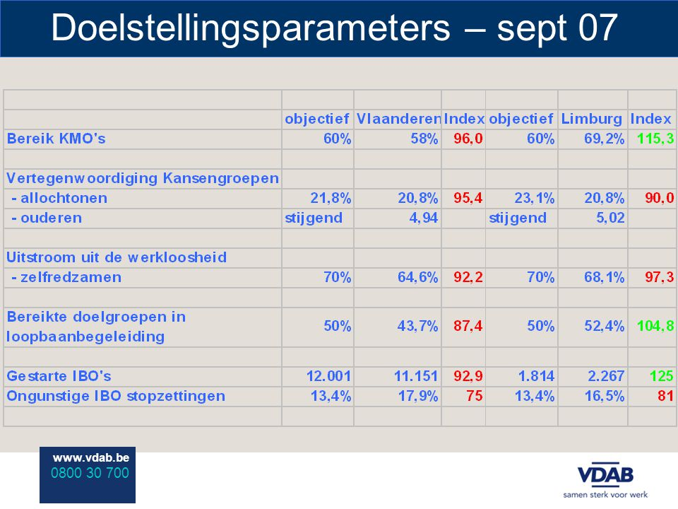 www.vdab.be 0800 30 700 Doelstellingsparameters – sept 07