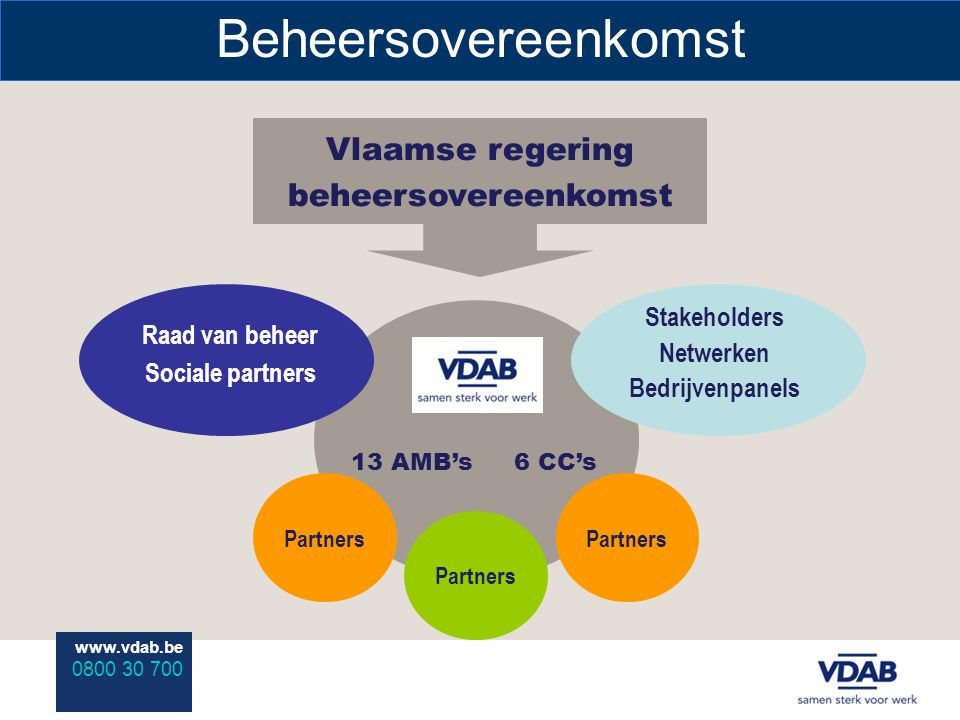 www.vdab.be 0800 30 700 Beheersovereenkomst Vlaamse regering beheersovereenkomst 13 AMB's6 CC's Partners Raad van beheer Sociale partners Stakeholders Netwerken Bedrijvenpanels