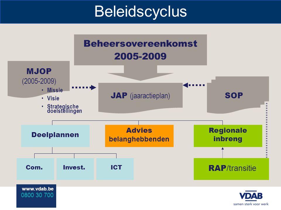 www.vdab.be 0800 30 700 Beleidscyclus Beheersovereenkomst 2005-2009 JAP (jaaractieplan) MJOP (2005-2009) Missie Visie Strategische doelstellingen Deelplannen Advies belanghebbenden Regionale inbreng Com.Invest.ICT SOP RAP /transitie
