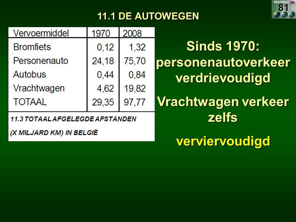 11.1 DE AUTOWEGEN Sinds 1970: personenautoverkeer verdrievoudigd Vrachtwagen verkeer zelfs verviervoudigd81