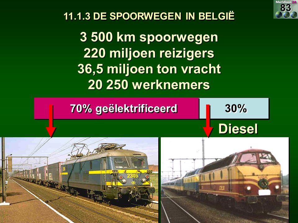 11.1.3 DE SPOORWEGEN IN BELGIË 70% geëlektrificeerd 30% Diesel 3 500 km spoorwegen 220 miljoen reizigers 36,5 miljoen ton vracht 20 250 werknemers 83