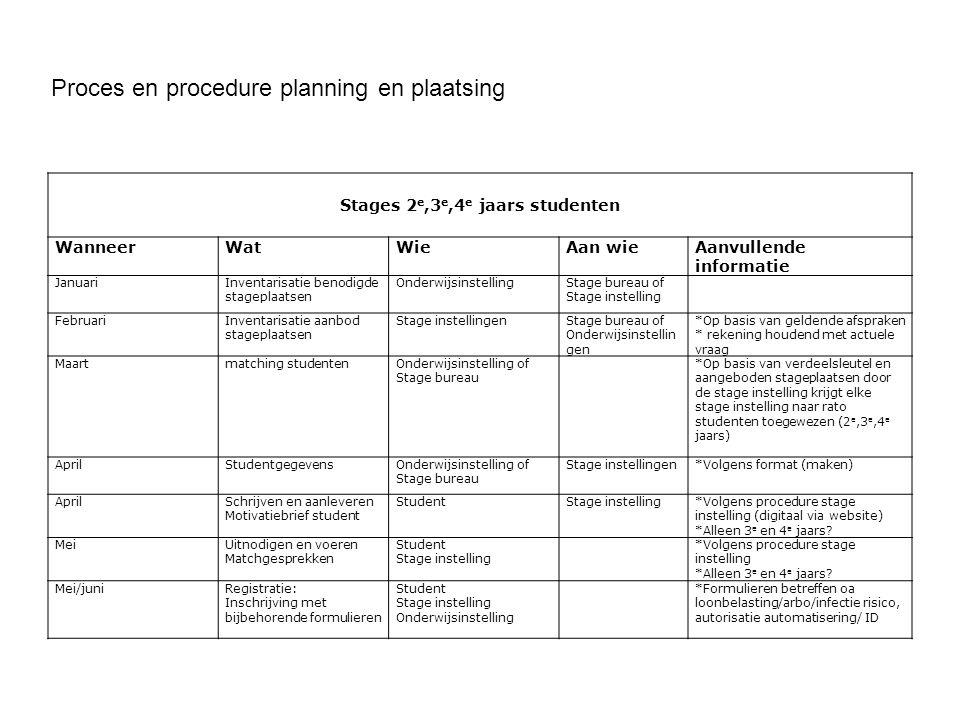 Proces en procedure planning en plaatsing Stages 2 e,3 e,4 e jaars studenten WanneerWatWieAan wie Aanvullende informatie JanuariInventarisatie benodig