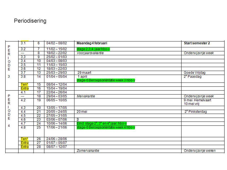 Stage modellen NHL hogeschool, Friesepoort, Friesland college NHL Hogeschool LeerjaarPeriode 1Periode 2Periode 3Periode 4 Eerste jaar Beroepsoriëntatie bezoekinstellingen en gastcolleges op school Werkelijkheidsoriëntatie 1 week = 40 klokuren Werkelijkheidsoriëntatie 1 week = 40 klokuren Beroepsoriëntatie 1 week= 40 klokuren Tweede jaar 14 weken 3dagen in de week = 24 klokuren Totaal 336 klokuren 14 weken 3 dagen in de week =24 klokuren Totaal 336 klokuren Derde jaar 14 weken 3 dagen in de week =24 klokuren Totaal 336 klokuren 14 weken 3 dagen in de week =24 klokuren Totaal 336 klokuren Vierde jaar 16 weken 3 dagen in de week=24 klokuren totaal 16 weken3 dagen in de week = 24klokuren totaal Friesland College LeerjaarPeriode 1Periode 2Periode 3Periode 4 Eerste jaar Tweede jaar Derde jaar Vierde jaar Mbo-v Friesepoort