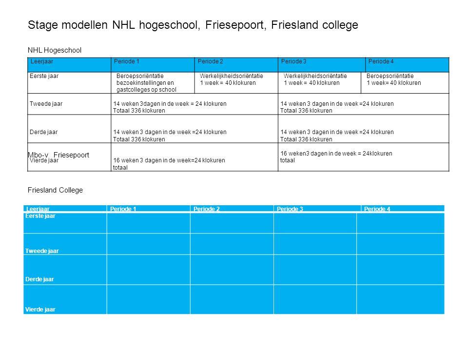 Stage modellen NHL hogeschool, Friesepoort, Friesland college NHL Hogeschool LeerjaarPeriode 1Periode 2Periode 3Periode 4 Eerste jaar Beroepsoriëntati
