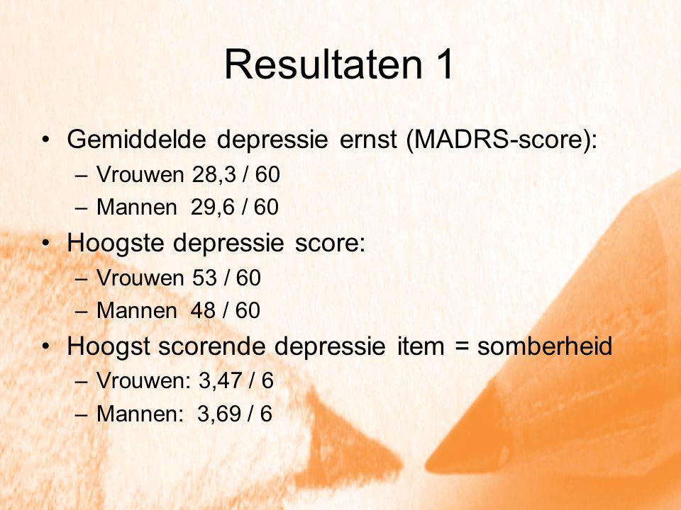 Resultaten 1 Gemiddelde depressie ernst (MADRS-score): –Vrouwen 28,3 / 60 –Mannen 29,6 / 60 Hoogste depressie score: –Vrouwen 53 / 60 –Mannen 48 / 60