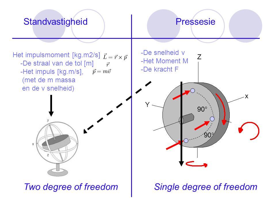 StandvastigheidPressesie Het impulsmoment [kg.m2/s] -De straal van de tol [m] -Het impuls [kg.m/s], (met de m massa en de v snelheid) Two degree of fr