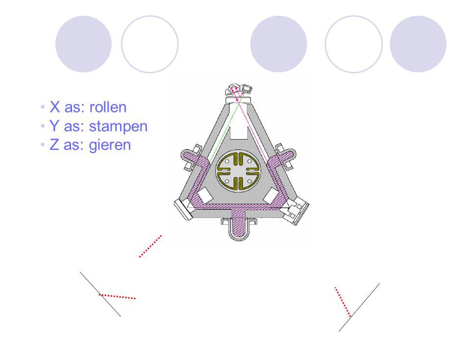 X as: rollen Y as: stampen Z as: gieren