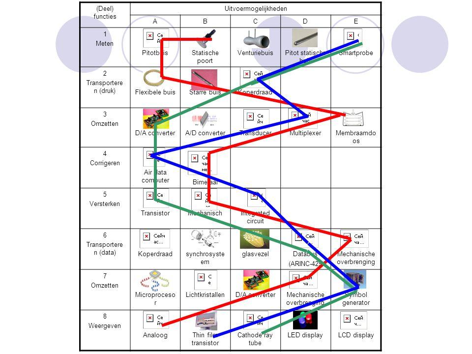 (Deel) functies Uitvoermogelijkheden ABCDE 1 Meten PitotbuisStatische poort VenturiebuisPitot statische buis Smartprobe 2 Transportere n (druk) Flexib