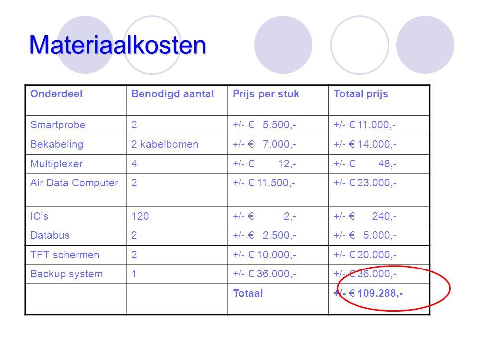 Materiaalkosten OnderdeelBenodigd aantalPrijs per stukTotaal prijs Smartprobe2+/- € 5.500,-+/- € 11.000,- Bekabeling2 kabelbomen+/- € 7.000,-+/- € 14.