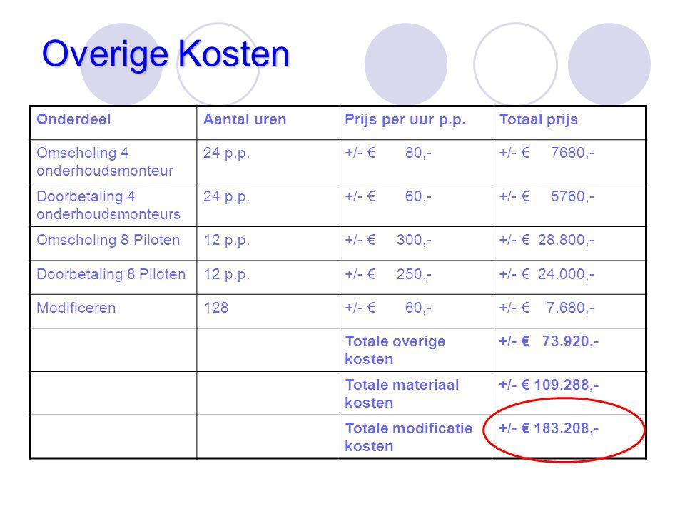 Overige Kosten OnderdeelAantal urenPrijs per uur p.p.Totaal prijs Omscholing 4 onderhoudsmonteur 24 p.p.+/- € 80,-+/- € 7680,- Doorbetaling 4 onderhou