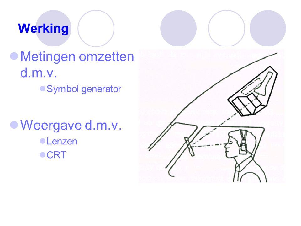 Werking Metingen omzetten d.m.v. Symbol generator Weergave d.m.v. Lenzen CRT