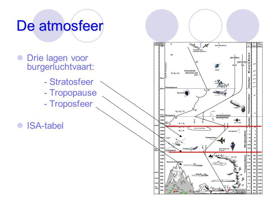 De atmosfeer Drie lagen voor burgerluchtvaart: - Stratosfeer - Tropopause - Troposfeer ISA-tabel