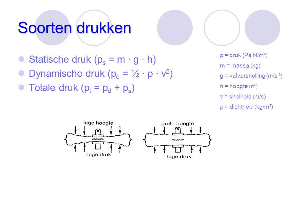 Soorten drukken Statische druk (p s = m · g · h) Dynamische druk (p d = ½ · ρ · v 2 ) Totale druk (p t = p d + p s ) p = druk (Pa N/m²) m = massa (kg)