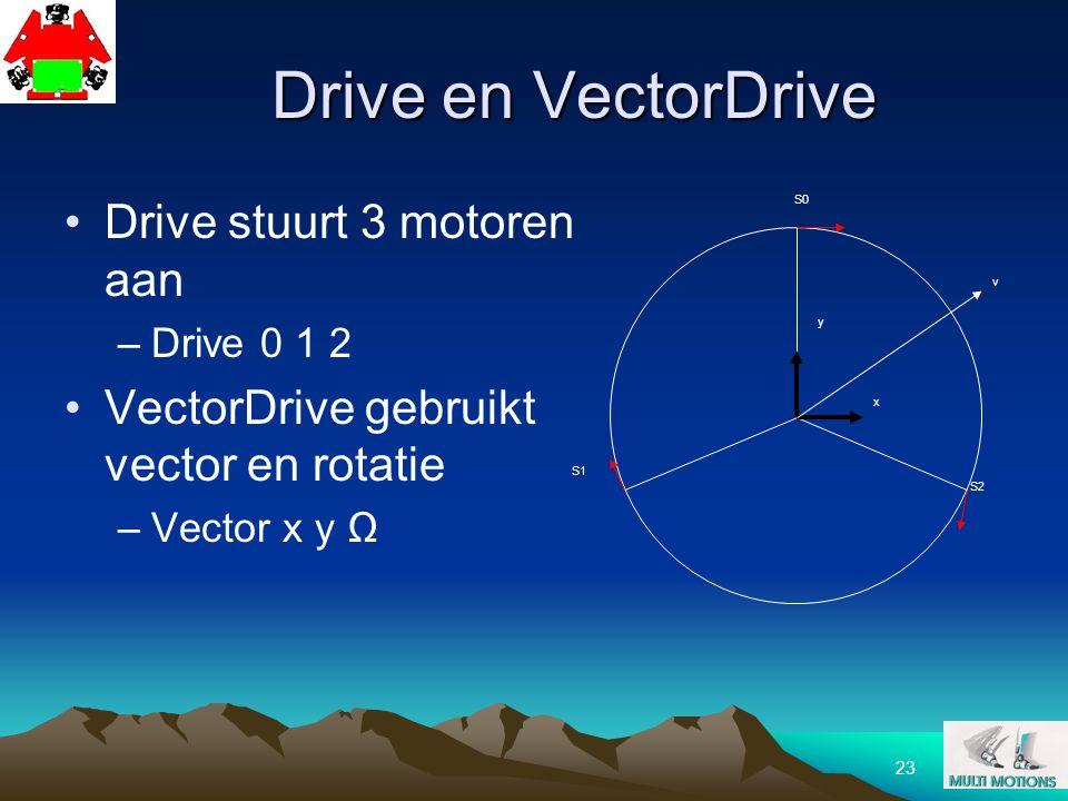 23 Drive en VectorDrive Drive stuurt 3 motoren aan –Drive 0 1 2 VectorDrive gebruikt vector en rotatie –Vector x y Ω S2 S1 S0 x y v
