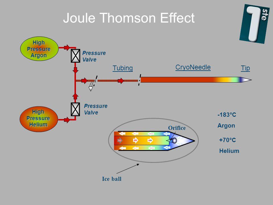 Joule Thomson Effect High Pressure Helium Pressure Valve Tubing CryoNeedle Tip High Pressure Argon Pressure Valve +70°C Helium -183°C Argon Orifice Ice ball