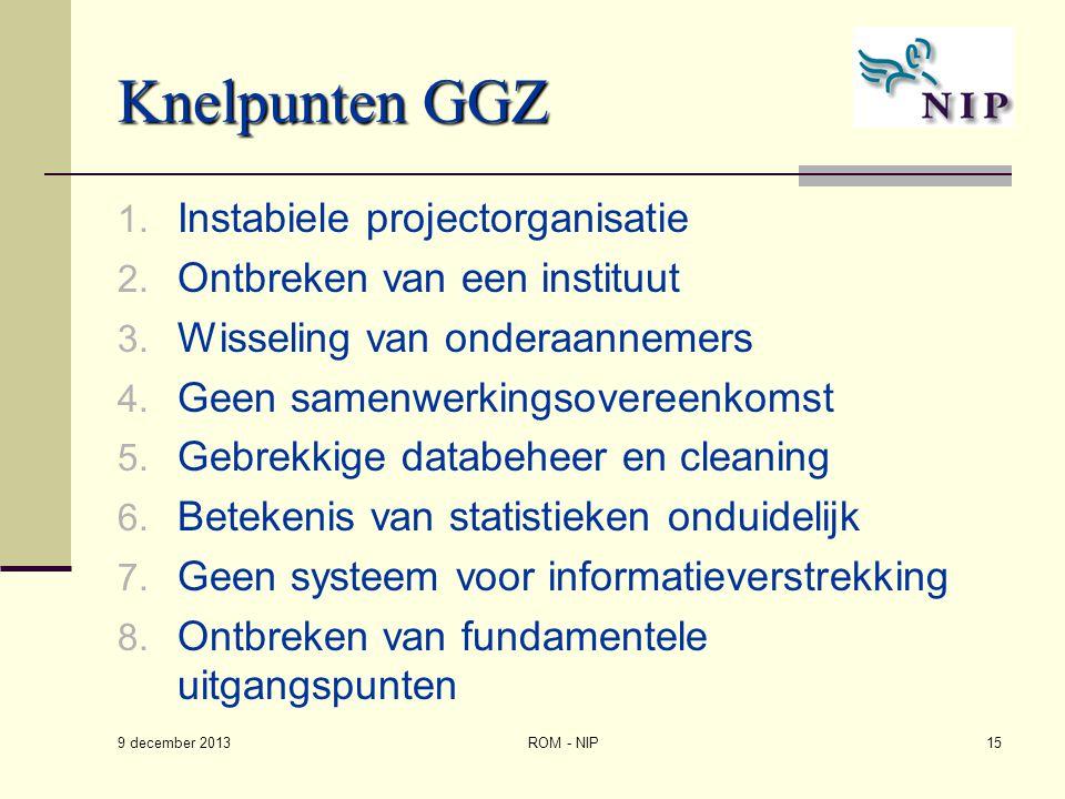 Knelpunten GGZ 1. Instabiele projectorganisatie 2. Ontbreken van een instituut 3. Wisseling van onderaannemers 4. Geen samenwerkingsovereenkomst 5. Ge