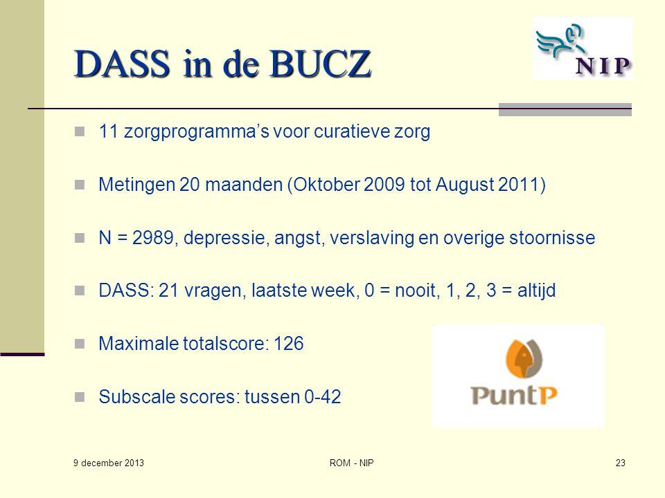 DASS in de BUCZ 11 zorgprogramma's voor curatieve zorg Metingen 20 maanden (Oktober 2009 tot August 2011) N = 2989, depressie, angst, verslaving en ov