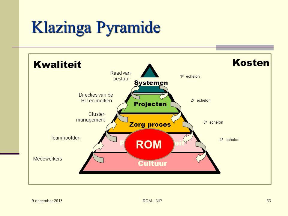 Klazinga Pyramide 9 december 2013 ROM - NIP33 Kwaliteit 1 e echelon 2 e echelon 3 e echelon 4 e echelon Directies van de BU en merken Medewerkers Team