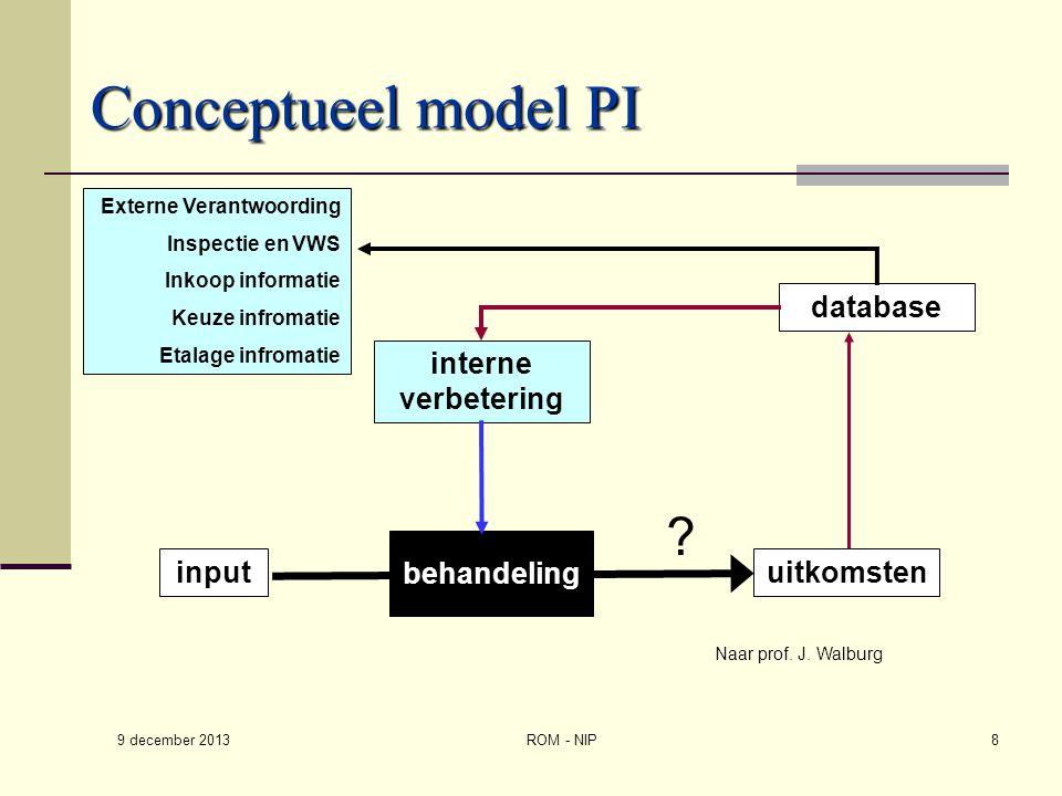 Conceptueel model PI uitkomsten behandeling input interne verbetering database Externe Verantwoording Inspectie en VWS Inkoop informatie Keuze infroma