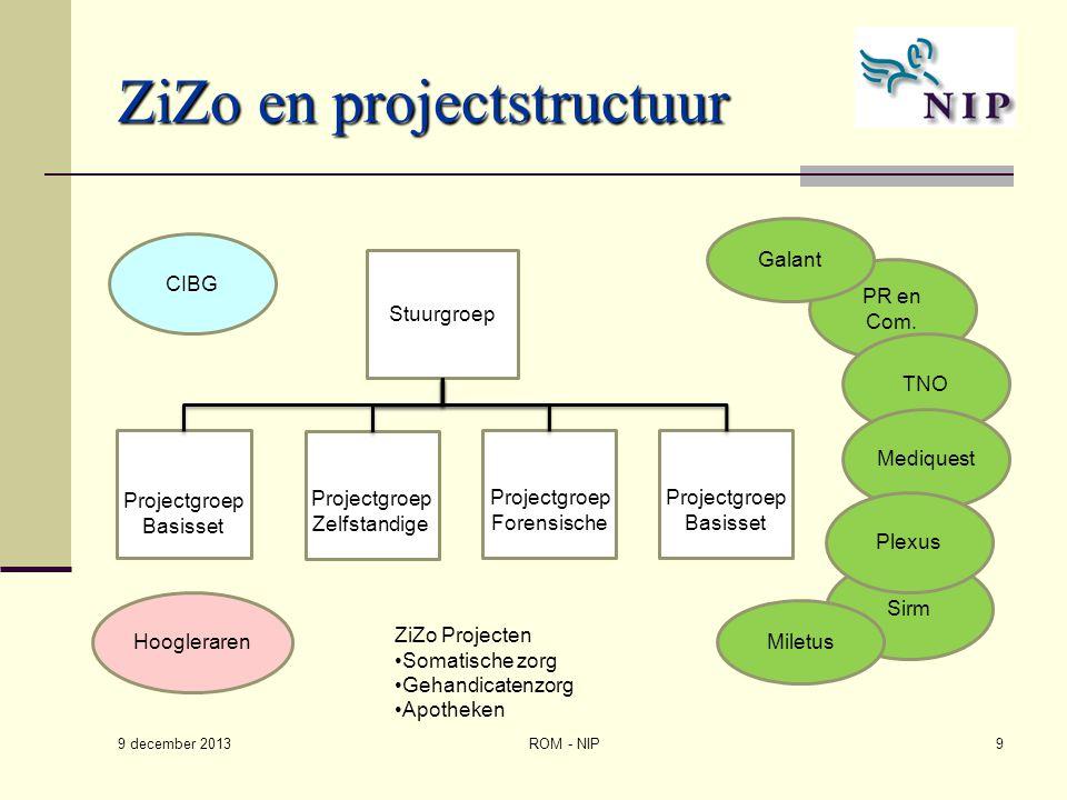ZiZo en projectstructuur Stuurgroep PR en Com. Sirm TNO Mediquest Plexus Projectgroep Basisset CIBG Projectgroep Zelfstandige Projectgroep Forensische