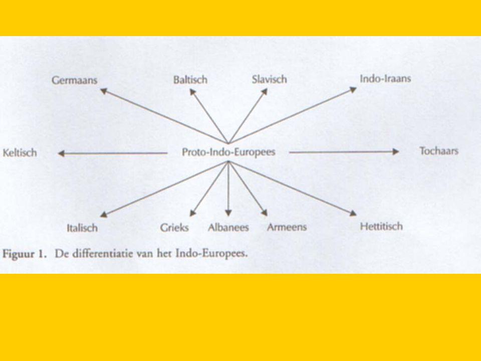 1.3 Herkomst en verspreiding van de Indo-Europeanen en het IE IE: gemeenschappelijke voorloper: Proto- Indo-Europees: hypothetische oertaal, 6500- 2500 v.