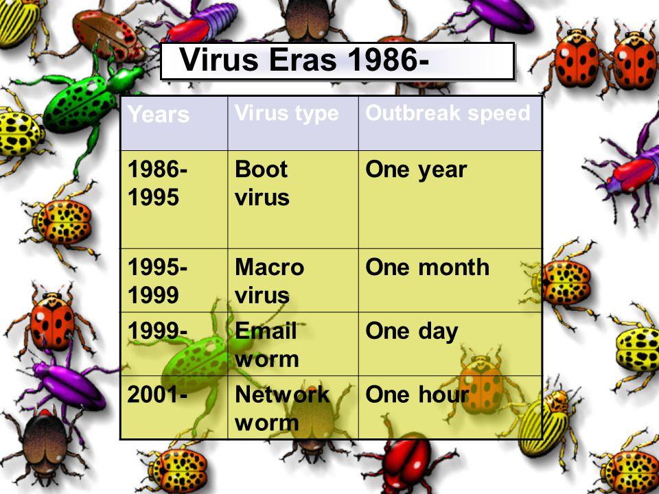 5 Virus Eras 1986- Years Virus typeOutbreak speed 1986- 1995 Boot virus One year 1995- 1999 Macro virus One month 1999-Email worm One day 2001-Network worm One hour