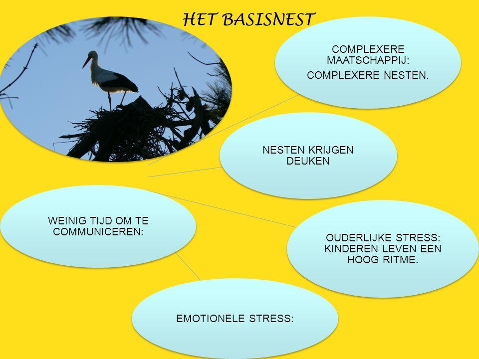 COMPLEXERE MAATSCHAPPIJ: COMPLEXERE NESTEN. NESTEN KRIJGEN DEUKEN OUDERLIJKE STRESS: KINDEREN LEVEN EEN HOOG RITME. EMOTIONELE STRESS: WEINIG TIJD OM