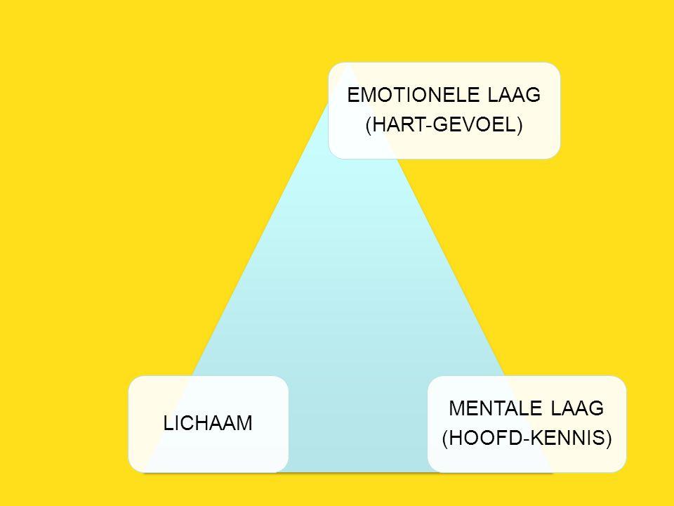 EMOTIONELE LAAG (HART-GEVOEL) MENTALE LAAG (HOOFD-KENNIS) LICHAAM